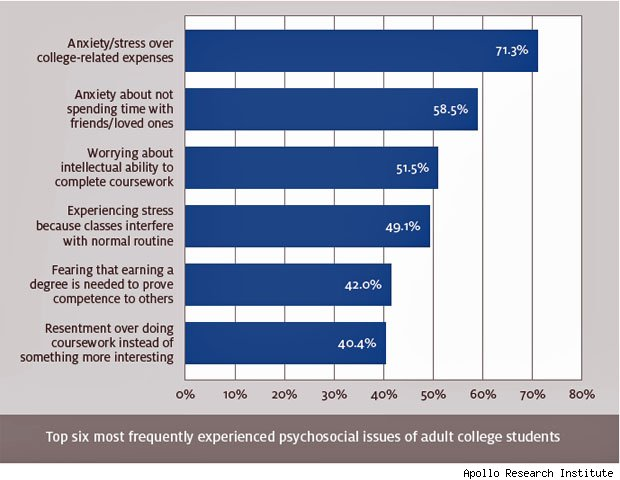 Adults going back to college statistics